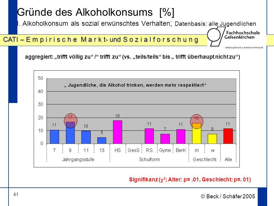 Gründe des Alkoholkonsums [%] I